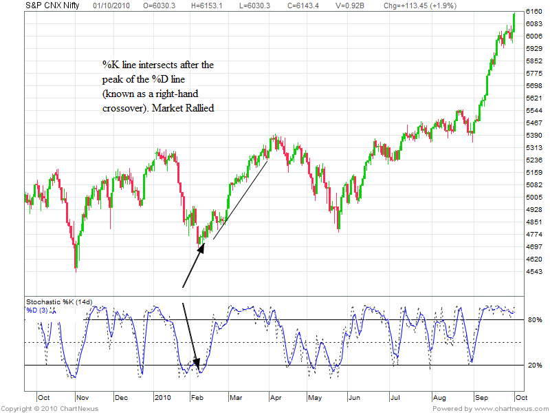 Stochastic divergence trading strategies