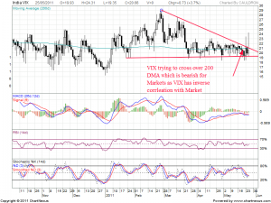 India VIX Chart showing Bearish move