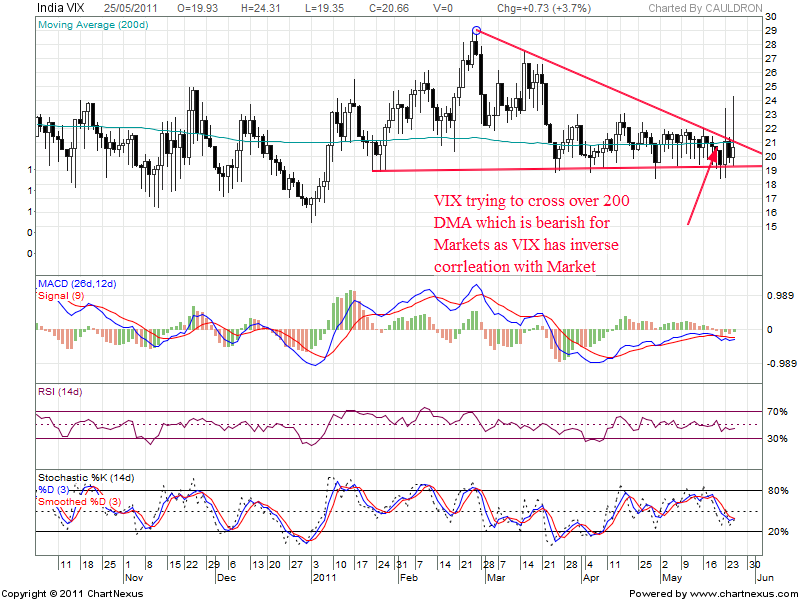 India VIX Chart showing Bearish move
