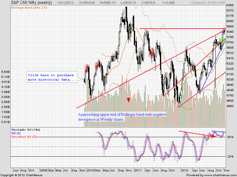Nse Nifty fibonacci time and price analysis
