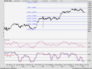 Bank Nifty Fibo