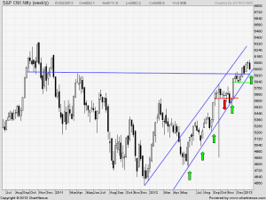 Nifty Weekly Support