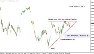 S&P 500 15 Mins Chart