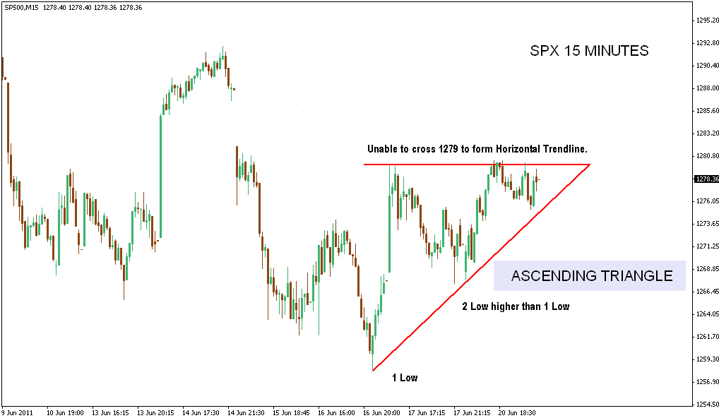 Ascending triangle forex trading