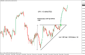 SPY Ascending Triangle