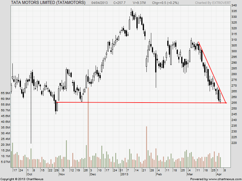 Stock trading tata motors infy and century textile for Stock price of tata motors