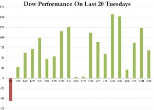 Dow Tuesday