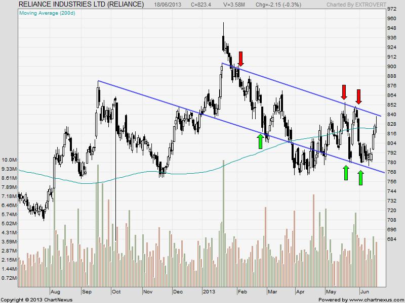 Swing Trading Stocks:Idea, RIL and Rel Capital - Bramesh's