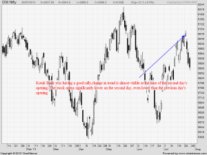 Kotak Bank Bearish Kicker