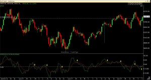 NCNIFTY Weekly