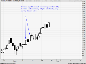 Tech Mahindra Bullish Engulfing