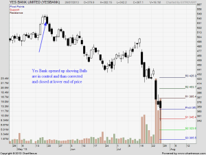 Yes Bank Bearish Engulfing