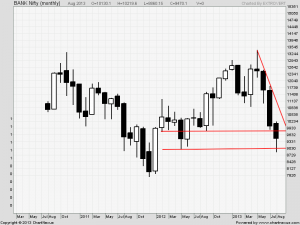 Bank Nifty Monthly