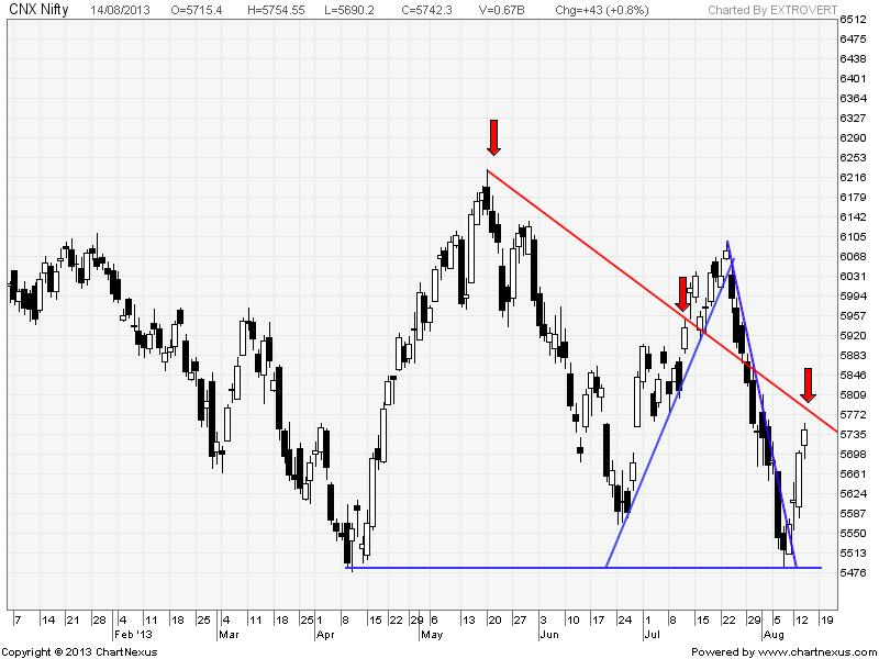 Equity Derivatives Watch