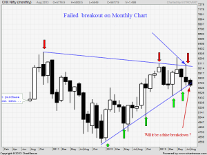 nifty monthly