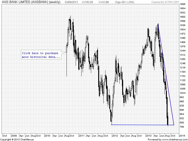 trade axis bank login