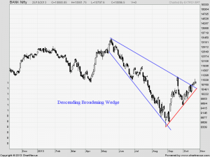Bank Nifty Daily