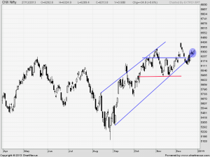 nifty daily