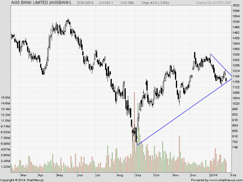 Commodity trading axis bank