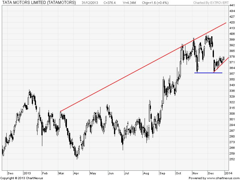 Tata motors tata steel and biocon stock analysis for Stock price of tata motors