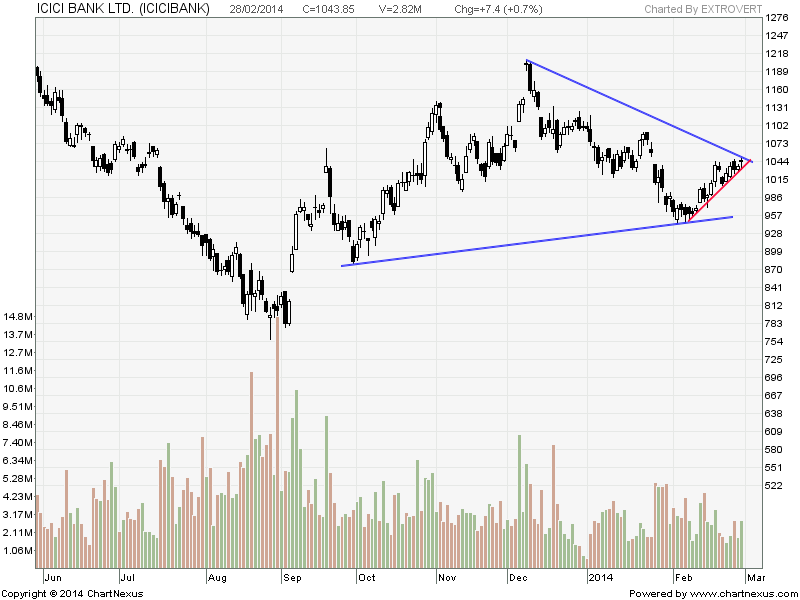 Commodity trading in icici