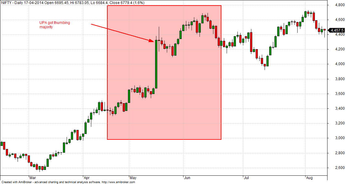 How Lok Sabha Election Results will impact Nifty - Wealth365