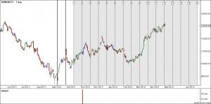 Bank NIfty Time Analysis