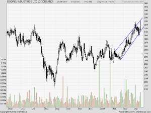 Godrej Indutries