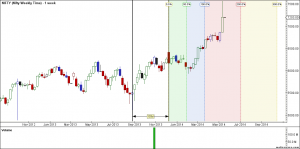 Nifty Weekly Timeline