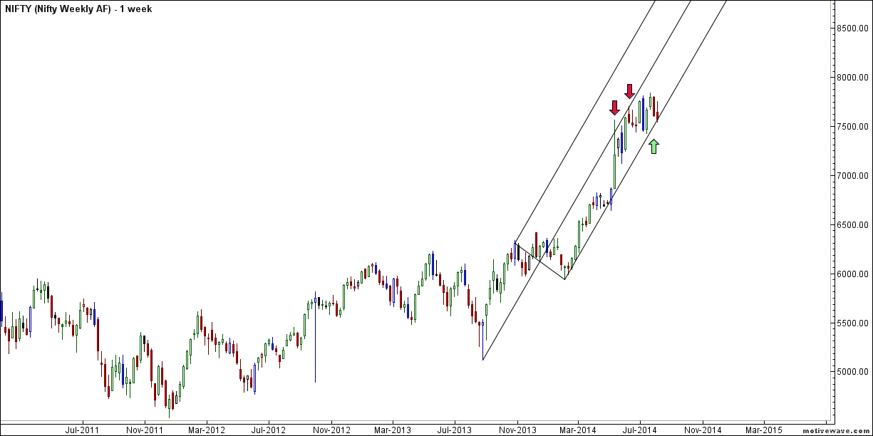 Nifty Weekly Andrew Pitchfork