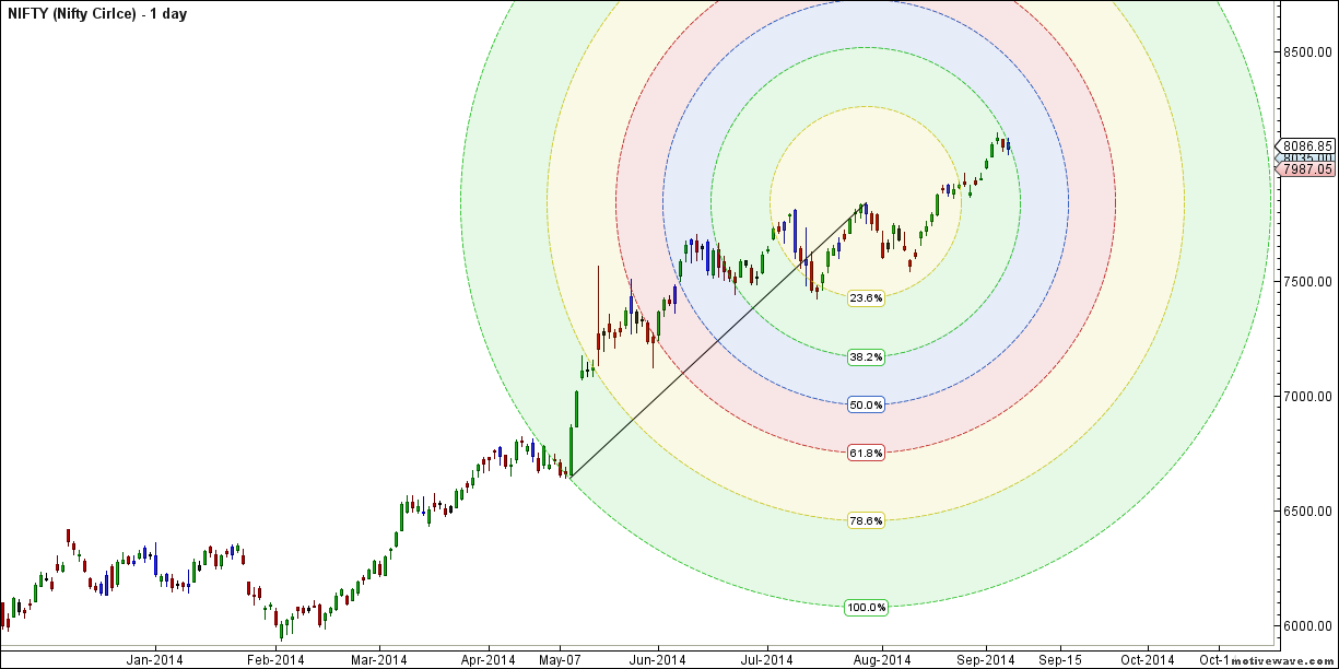 NIFTY - Gann Circle