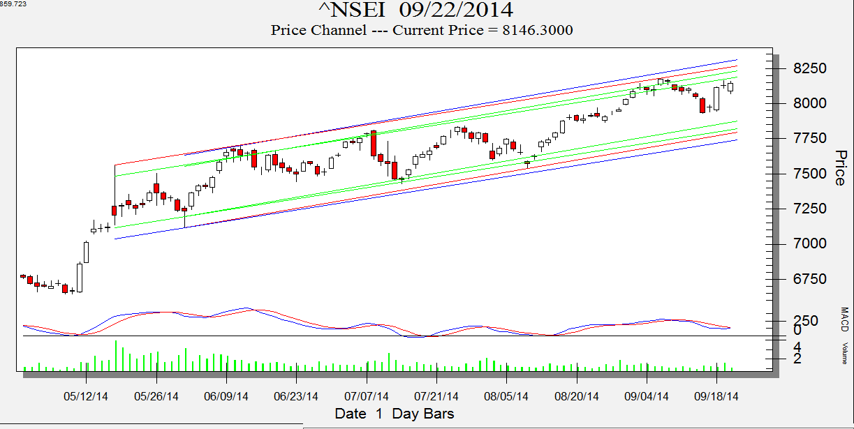 NIfty Price Channel