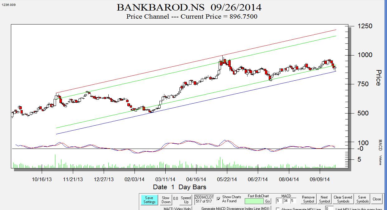 Bank Baroda