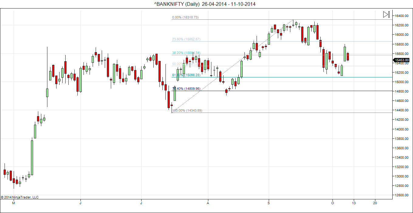 Bank NIfty FR