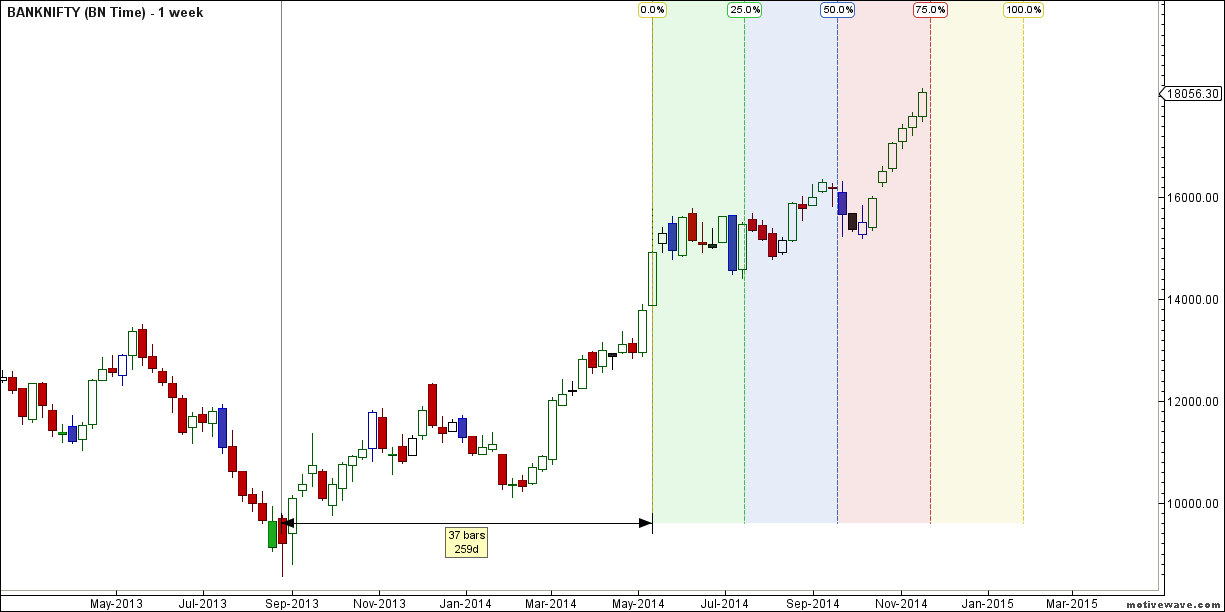 BN Weekly Time Analysis