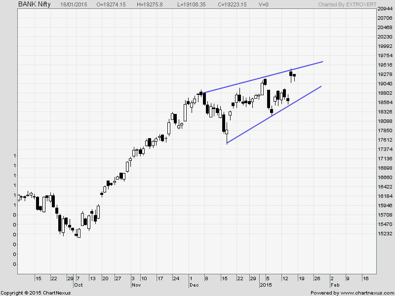 Bank Nifty Daily Bias