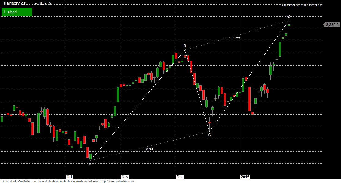 Printables Abcd Chart World bulls and bear will fight for 8888 nifty weekly analysis abcd