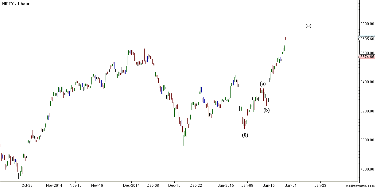 Nifty Hourly EW
