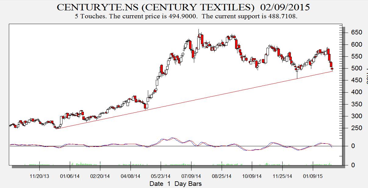 Century Textile
