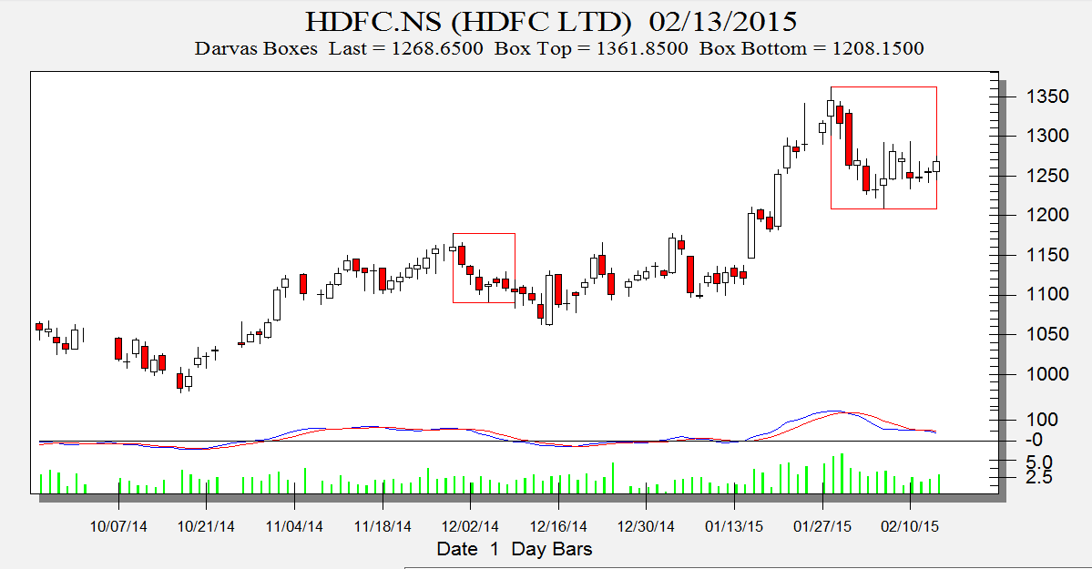 Learn trading hdfc