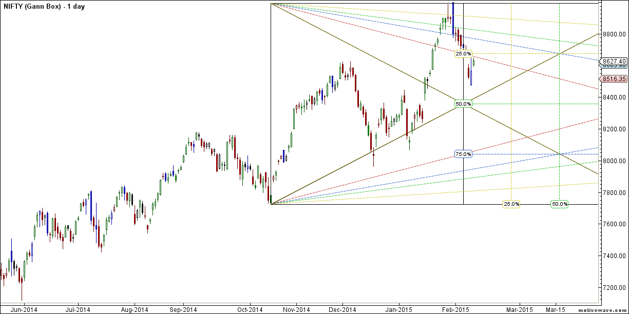 NIFTY - Gann Box