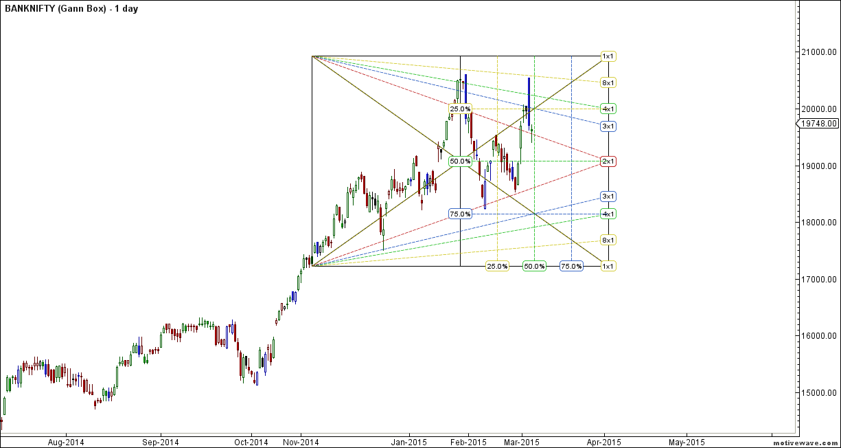 BANKNIFTY - Gann Box