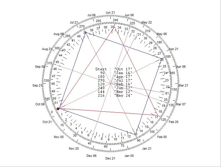 Nifty Weekly Analysis - Bramesh's Technical Analysis