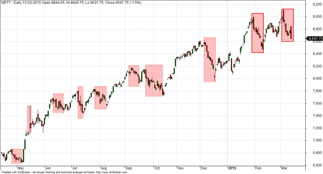 Nifty Correction