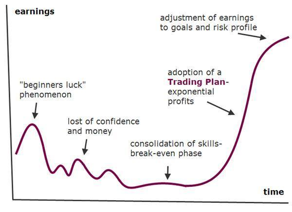 Different Stages of Trading - Bramesh's Technical Analysis