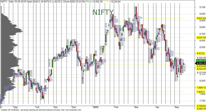 Market Profile