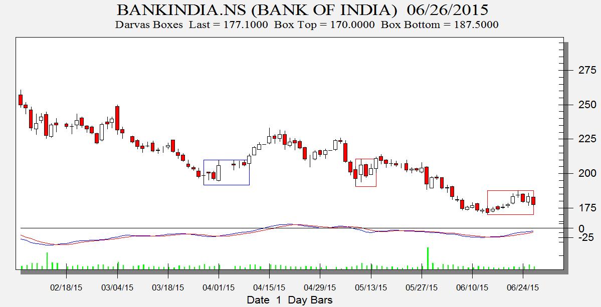 Bank India