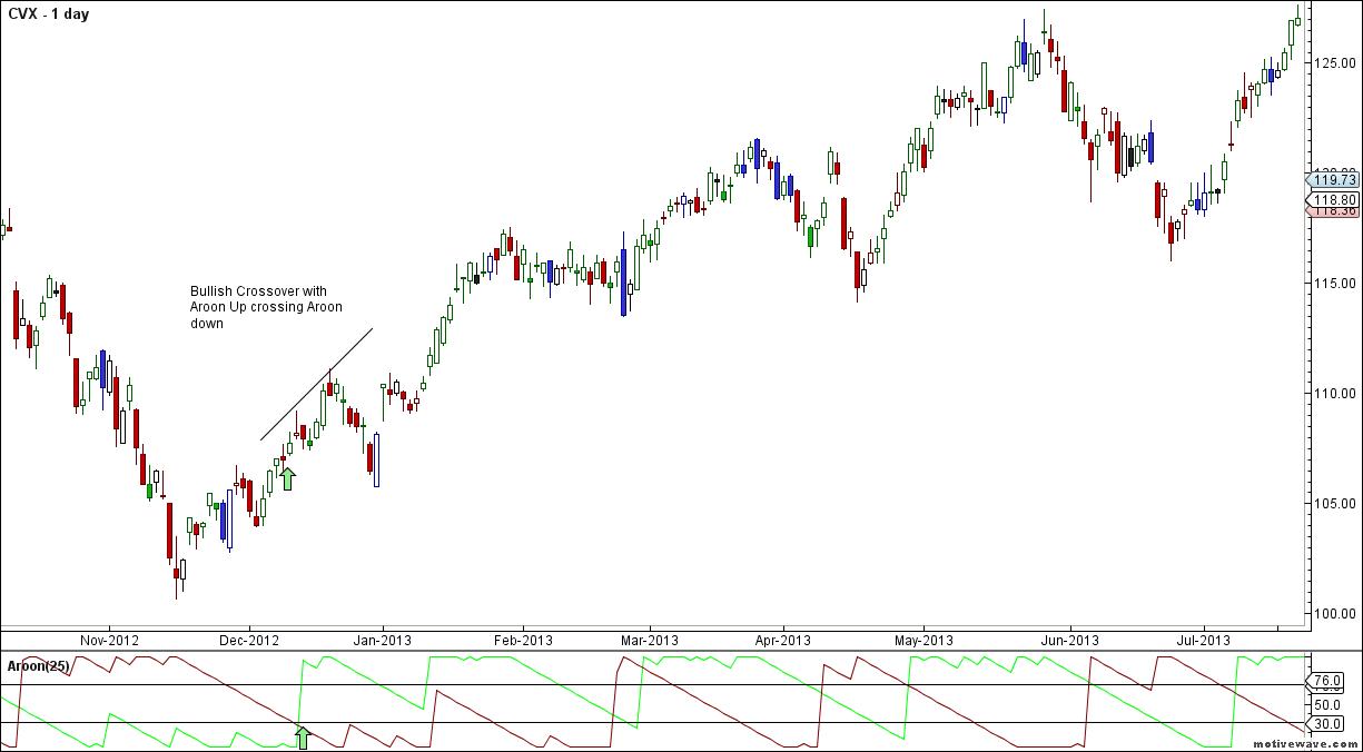 CVX - Primary Analysis - Nov-09 2307 PM (1 day)