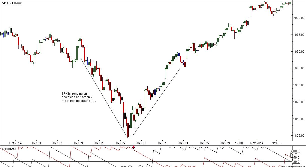 SPX - Primary Analysis - Nov-09 2237 PM (1 hour)