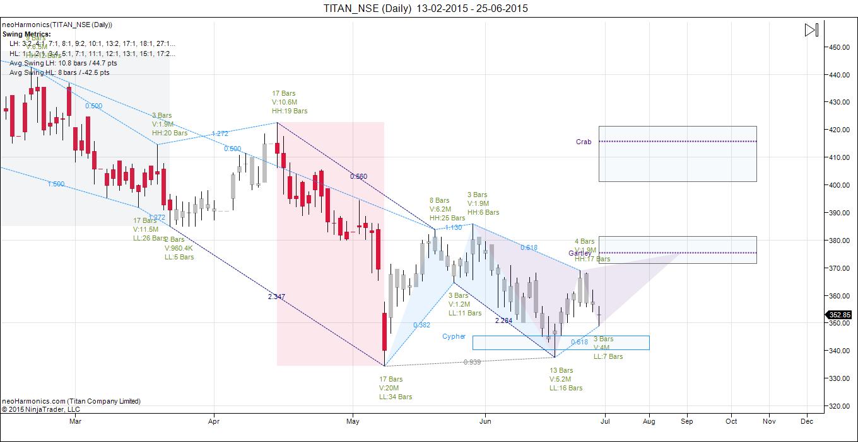 indian stock market technical analysis pdf